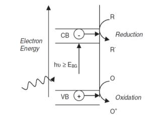 انرژی الکترون